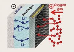باتری لیتیوم-هوا 1 - معرفی و بیان مشکلات