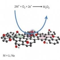 باتری لیتیوم-هوا 2 -محصول اکسیدی و نانوکاتالیست