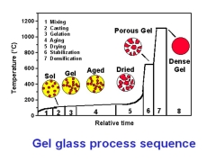 10- تهیه نانومواد با روش سل-ژل - 2