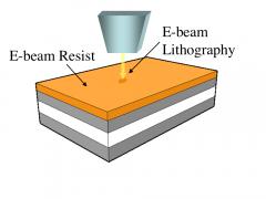 10- لیتوگرافی باریکه الکترونی