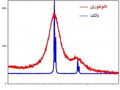 10- تحلیل و کاربرد الگوهای پراش اشعه ایکسXRD -بخش اول