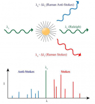 10- طیفسنجی رامان -Raman Spectroscopy