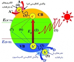 10- کاربرد مواد فوتوکاتالیستی در تصفیه آب