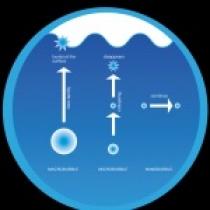 کاربرد نانوحباب ها در تصفیه آب- 1
