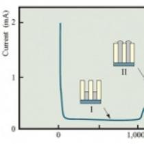 بررسی استفاده از ولتاژهای تناوبی و پالسی در انباشت الکتروشیمیایی