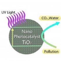 دوره آموزشی غیرحضوری نانوکاتالیزورهای نوری- انواع و خواص و کاربردها