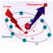 طیفنگاری فوتوالکترونی اشعه ایکس-XPS