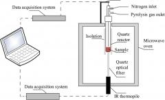 ملاحظات عملی در تکنیک توزین حرارتی -TGA